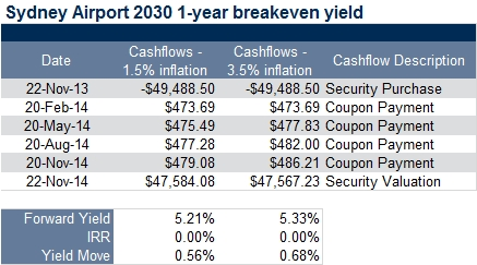 sydney airport breakeven yield