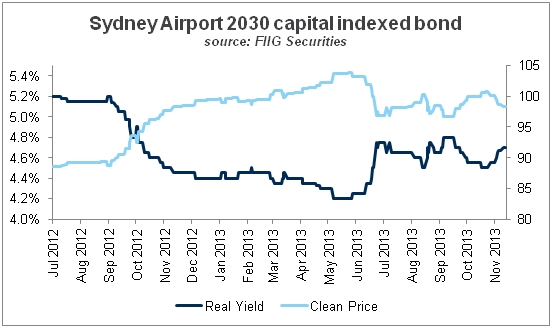 sydney airport cap indexed bond