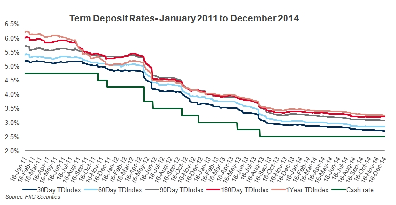 term deposit rates from 2011 until 2014