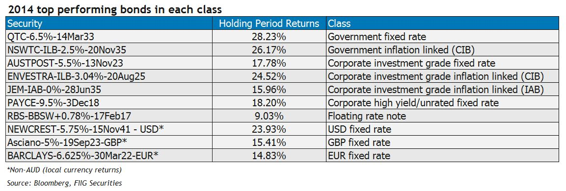 top performing bonds in each asset class table