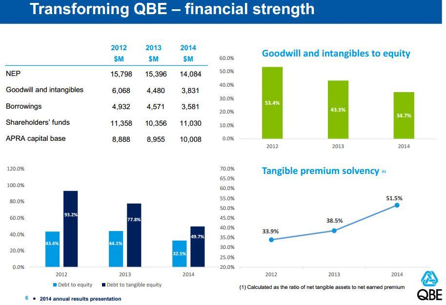 transforming QBE financial strength chart