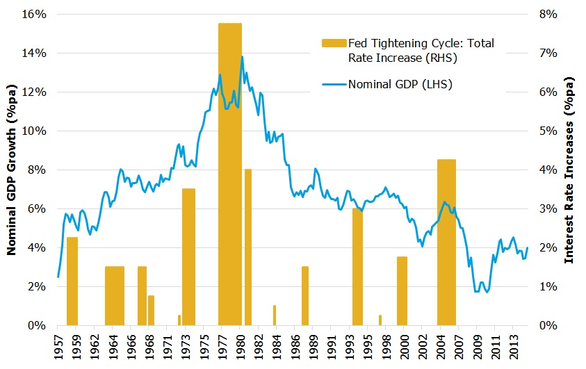 US fed rate cycles