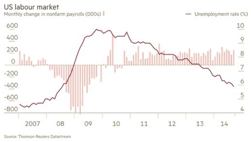 US labour market chart