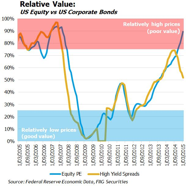 US relative value chart