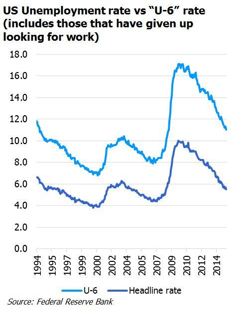 US Unemployment rate vs 'U-6' rate graph