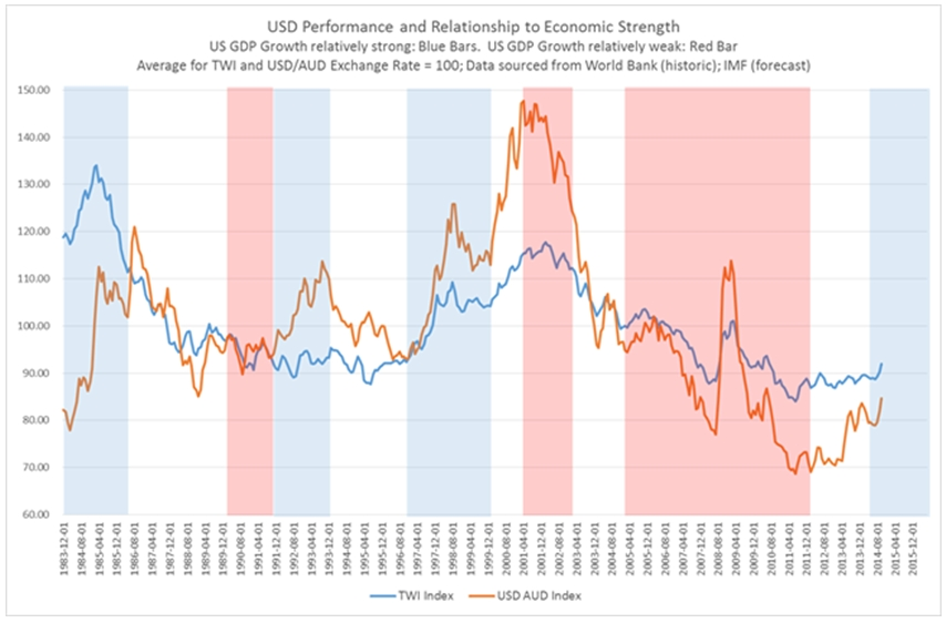 usd performance and relationship to economic strength