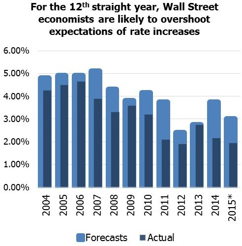 wall street forecasts graph larger crop
