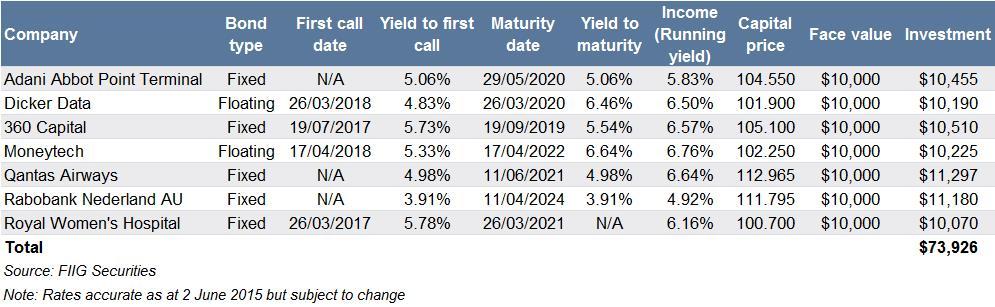 wholesale bond portfolio example