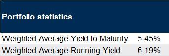 wholesale bond portfolio statistics