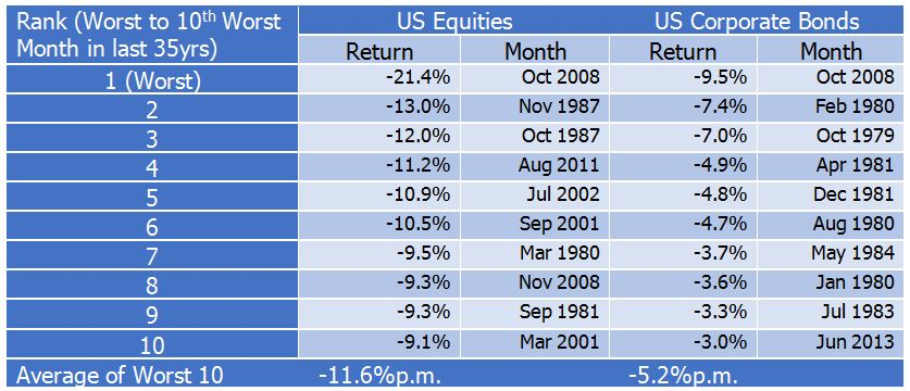 Worst months over the last 35 years for equities and bonds