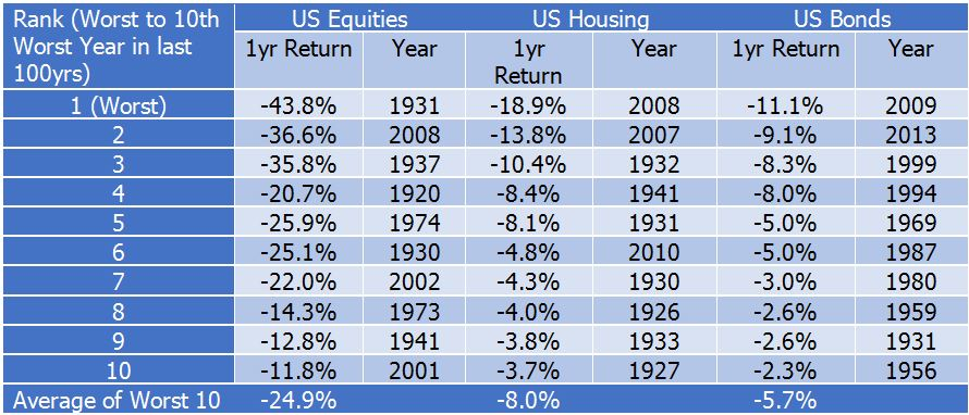 Worst years in asset classes in last 100