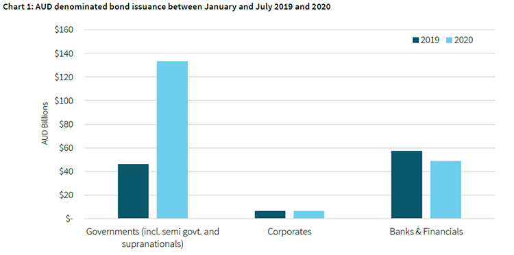 Year to Date bond issuance_Chart 1