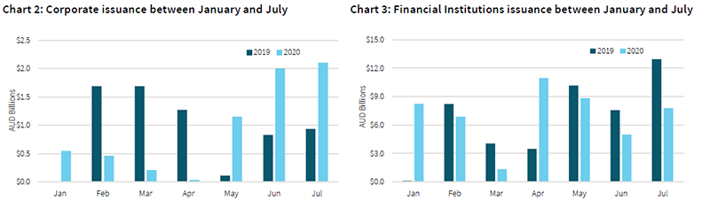 Year to Date bond issuance_Chart 2 & 3