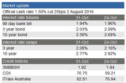 Market Data the Wire 1 Nov part 1