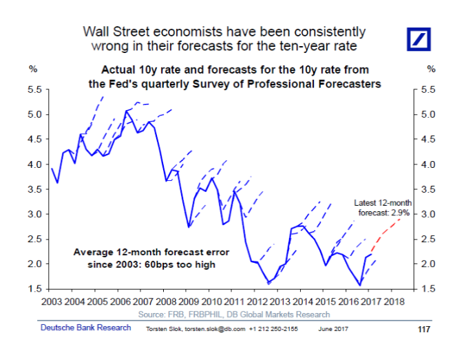 Myths 2 Chart