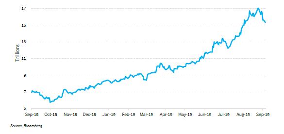 Negative Yield Chart