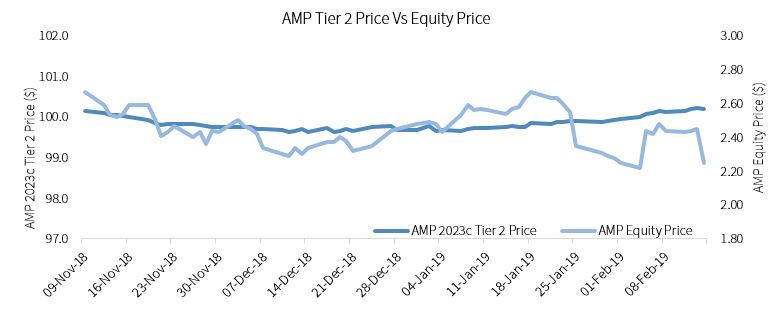 AMP Tier 2 Price v Equity