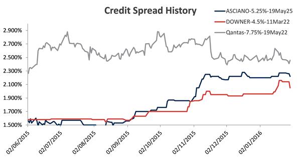 Credit Spread History