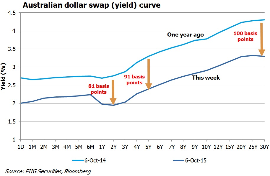 AUD swap yield curve graph Oct 2015