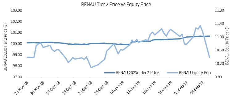 BENAU Tier 2 Price v Equity