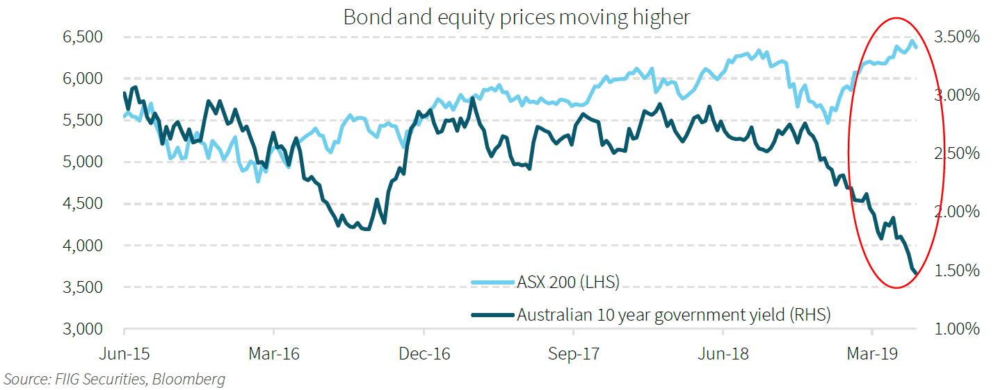 Bond & Equity prices