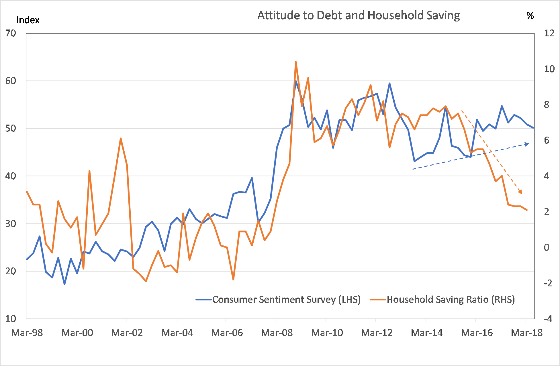 Consumer attitude to debt and household saving rate