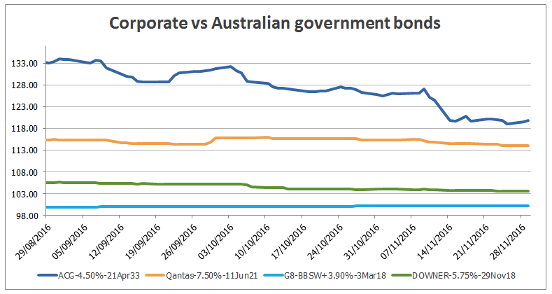Corporate vs Australian government bonds