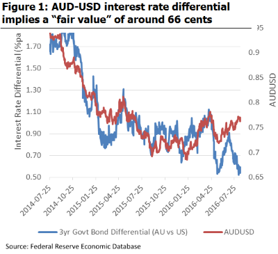 AUD:USD interest rate differential
