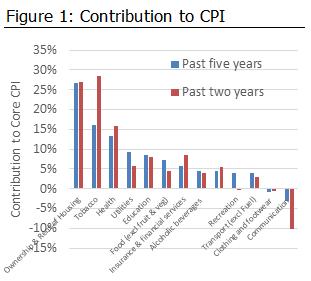 Contribution to CPI