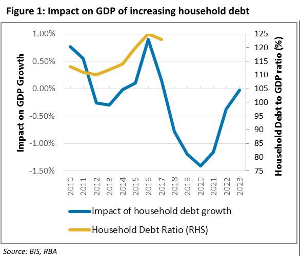 Impact on GDP of increasing household debt