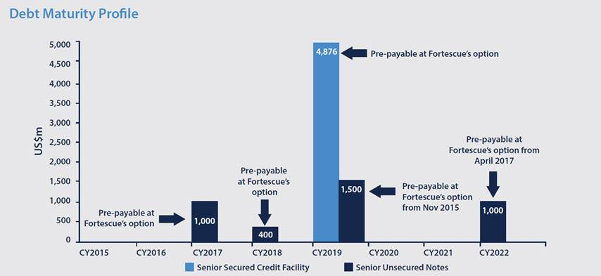Debt Maturity Profile Fortescue
