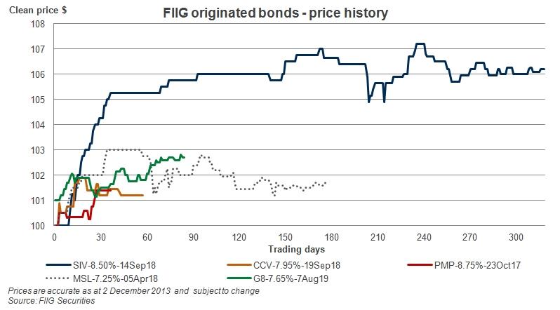 fiig_originated_bonds_price_history_graph