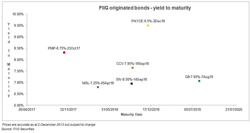 fiig_originated_bonds_yield_to_maturity