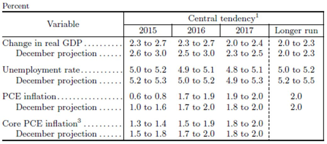 FOMC table sourced alens article