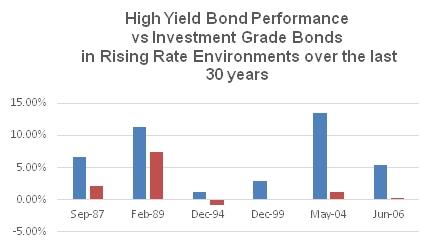 high yield bond performance graph