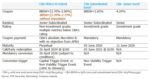 Hybrids updated table