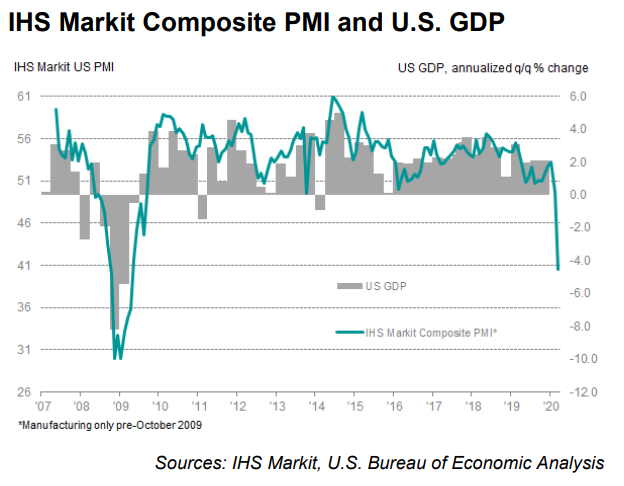 IHS Markit Composite PMI