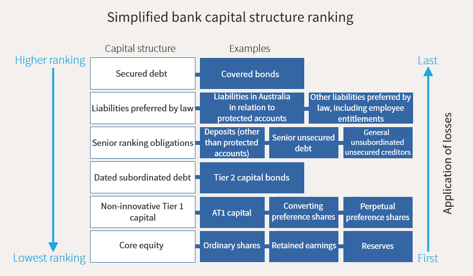 analysis of capital structure of axis bank Management discussion and analysis — financial review 17 2017 annual report economic and financial environment in 2017, the global economy experienced a mild recovery and price levels remained stable.