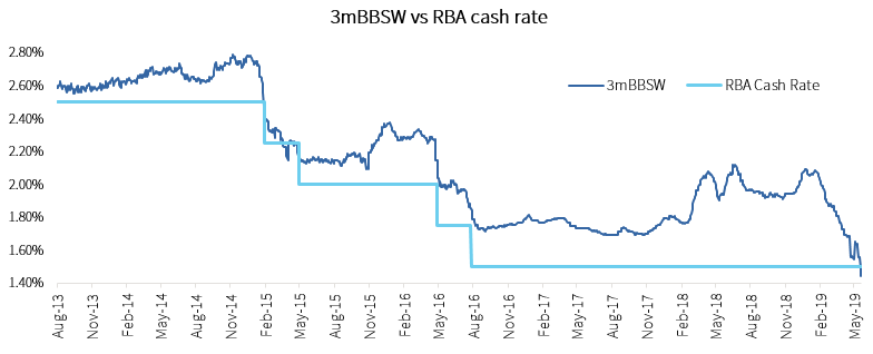Lower_cash_rate_v2
