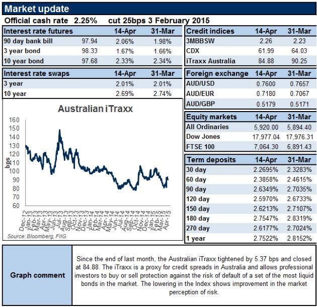 market report 14 Apr 15