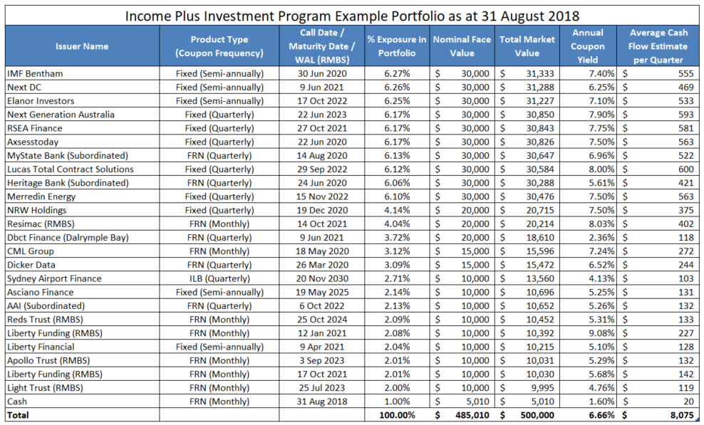 MIPS Income Plus program - Sample Portfolio