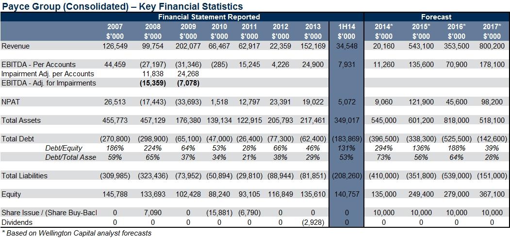 payce_key_financial_statistics_2