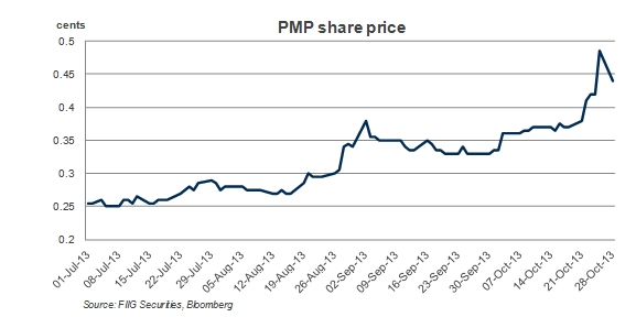 pmp_share_price