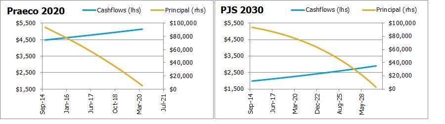 Praeco versus PJS