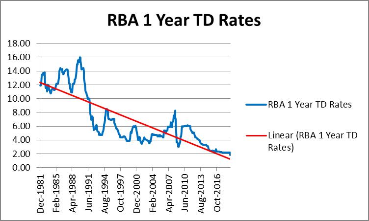 RBA 1 Year TD Rates