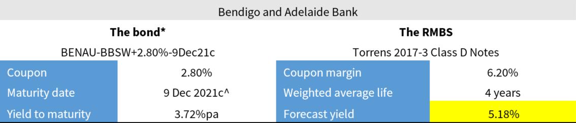 RMBS Bendigo and Adelaide Bank
