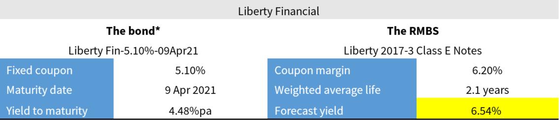 RMBS Liberty Financial