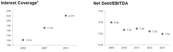 sydair_interest_coverage_debt