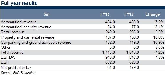 sydney_full_year_results