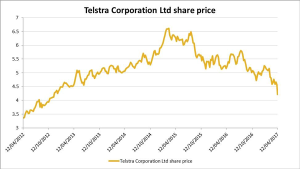 Graph - Telstra Corporation Ltd Share Price